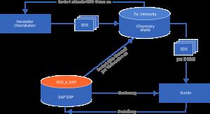 SAP Grafik 3