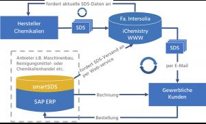 smartSDS Lösungsgrafik